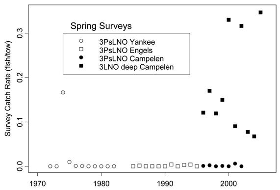 Chart giving stratified mean catch rates for Roundnose Grenadier caught in spring surveys of Northwest Atlantic Fisheries Organization subdivisions 3Ps and 3LNO