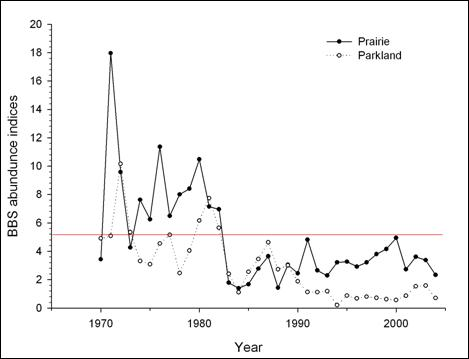 Figure 3 shows a graph of the Breeding Bird Survey abundance (BBS) indices in function of time (year: from 1970 to 2004). Two lines were used to represent the prairie population and the parkland population. There's a lot of fluctuation from year to year but the general trend is decreasing since 1971. The red line indicates the 1980–1989 recovery target for Canada and the BBS indices is under that line since 1983.