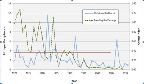 Figure 2 contains population trend data from 1970 to 2011 from the Christmas Bird Count and from Breeding Bird Surveys. In general, the two data sources show similar trends.
