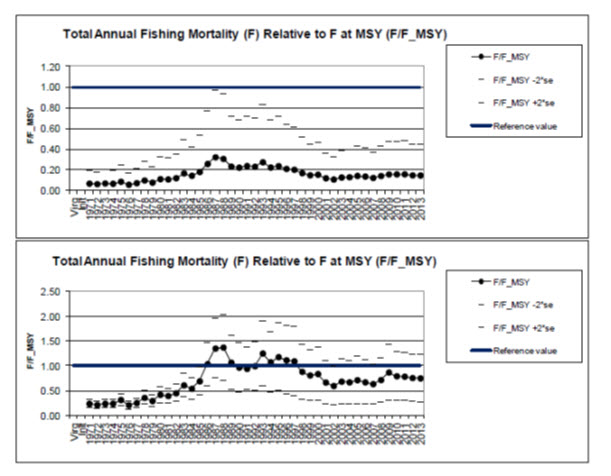Two chart panels illustrating estimated total annual fishing-related (see long description below)