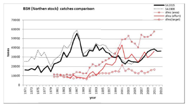 Chart plotting estimated catches of Blue Shark in the North Atlantic (see long description below)