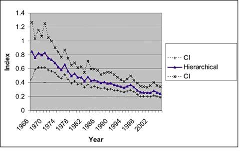 Chart showing Breeding Bird Survey hierarchical trend analysis for the Cerulean Warbler from 1966 to 2005.