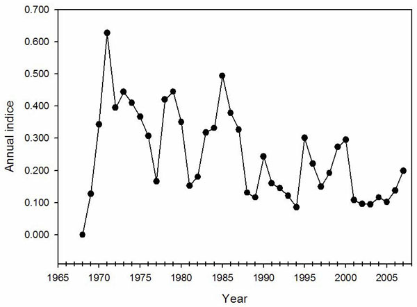 Chart showing annual indices of population change for the Horned Grebe in Canada based on Breeding Bird Survey data from 1968 to 2007.